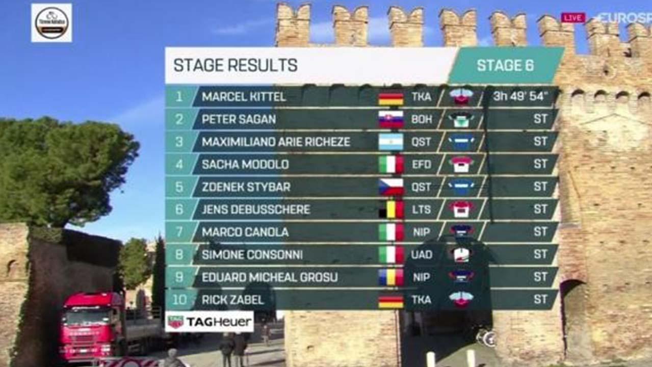 Tirreno Adriatico: doppietta di Kittel, Sagan dà spettacolo