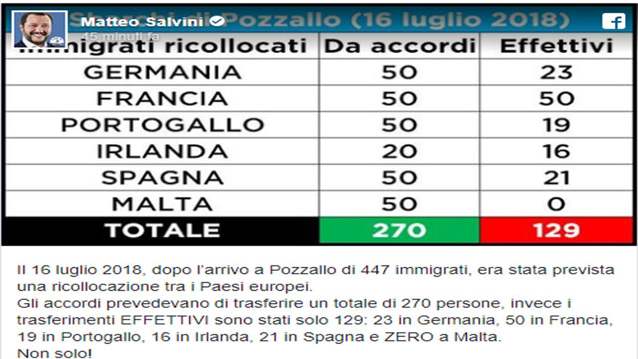 Migranti, Salvini conferma il 'no': non si fida dell'Europa
