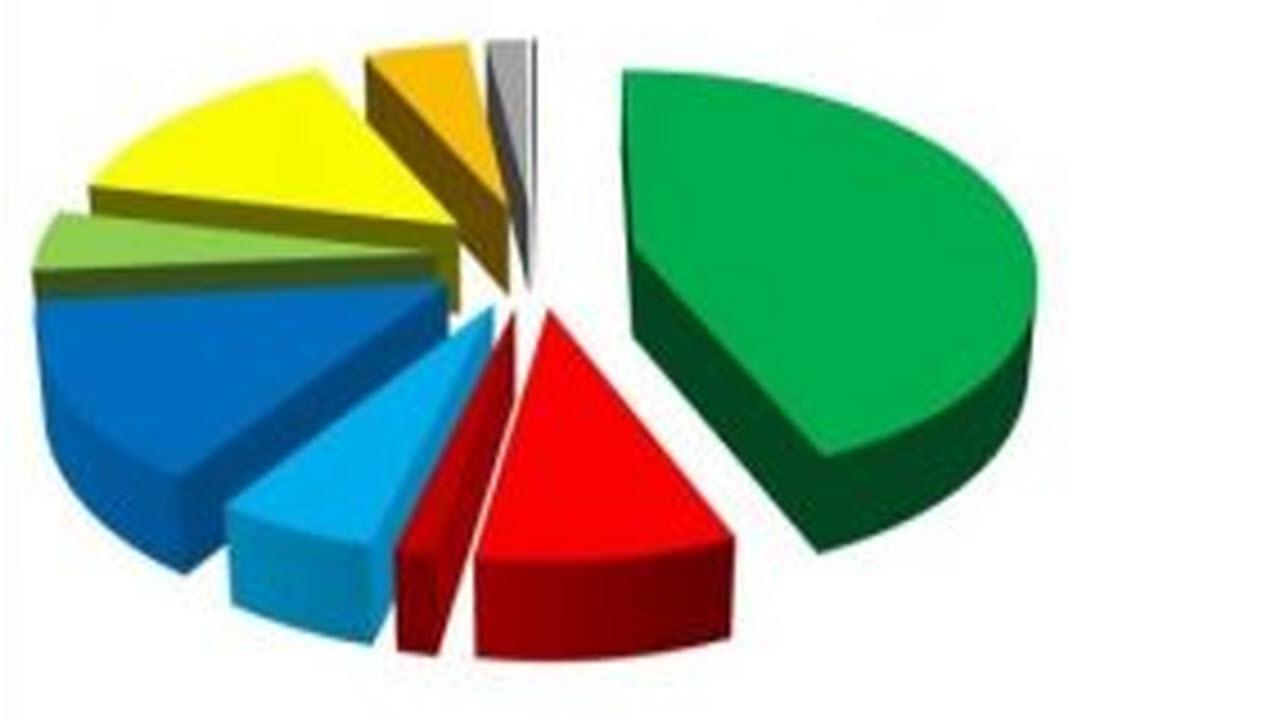 Sondaggi elettorali Sardegna: ultimo il M5S, primo il candidato di centrodestra
