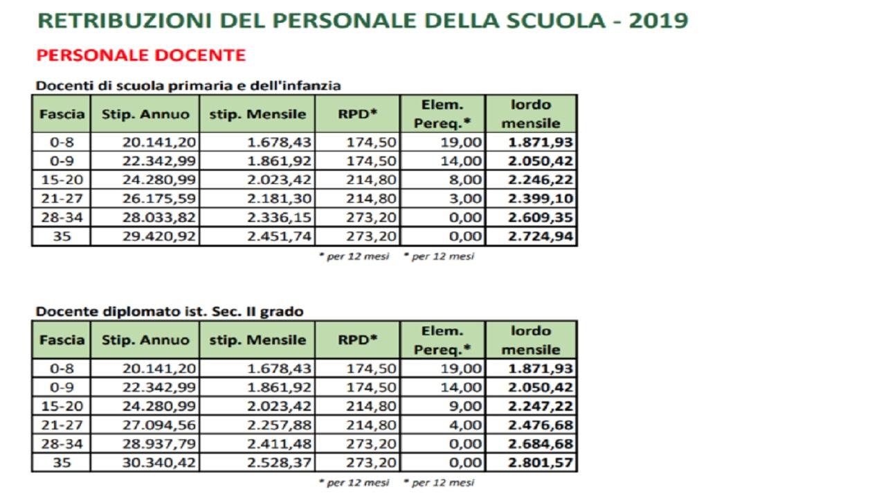 Scuola, stipendi docenti e ATA: tabelle Cisl con fasce anzianità a partire da €.1390 lordi
