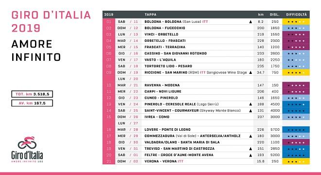 Giro d'Italia: si partirà da Bologna, 21 tappe in programma