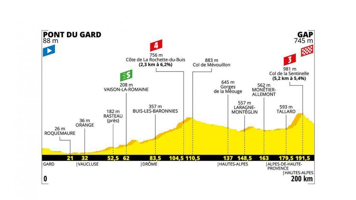 Tour de France 24 luglio: arrivo a Gap prima del tappone alpino
